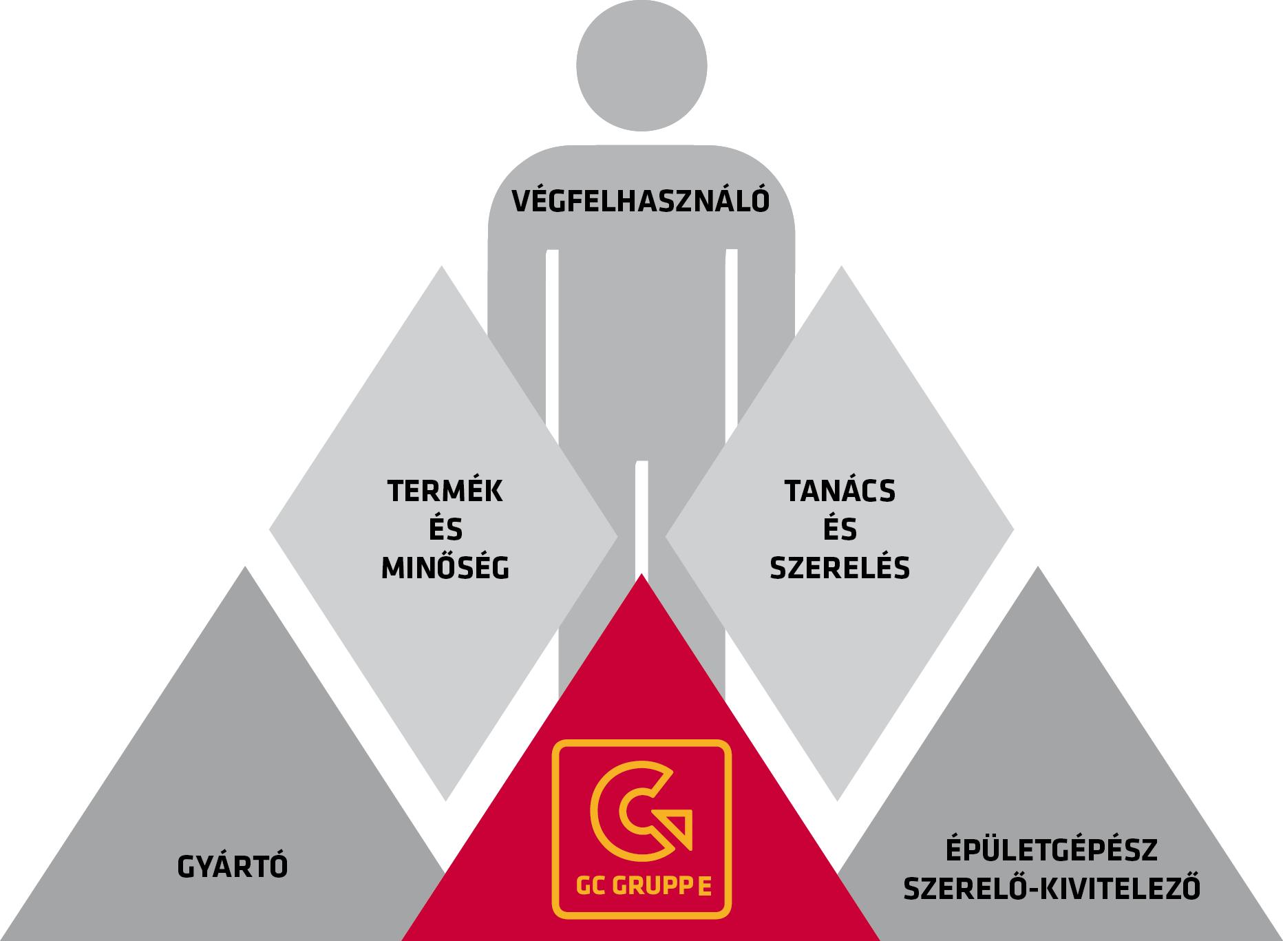 GC_piramis